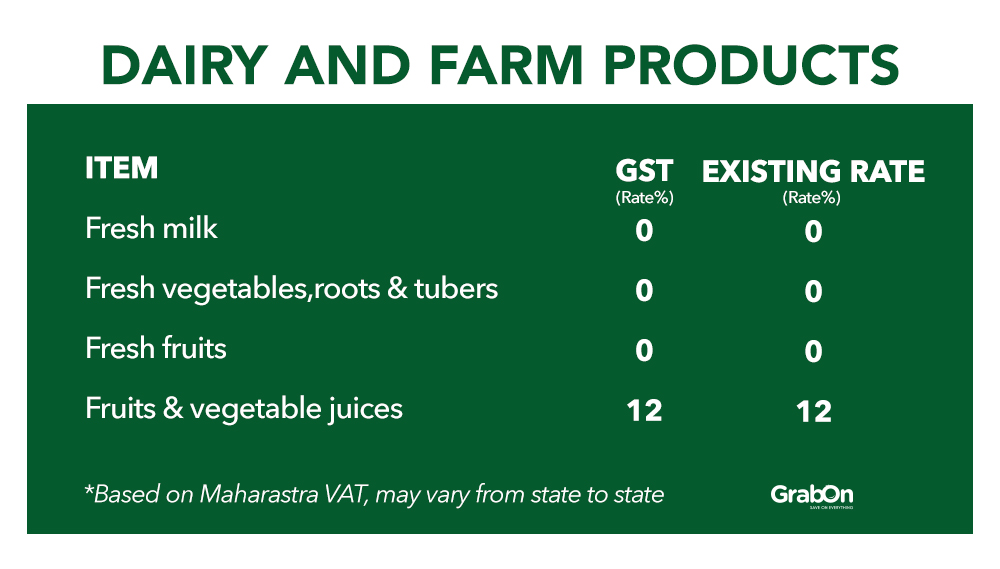Dairy and Farm Product