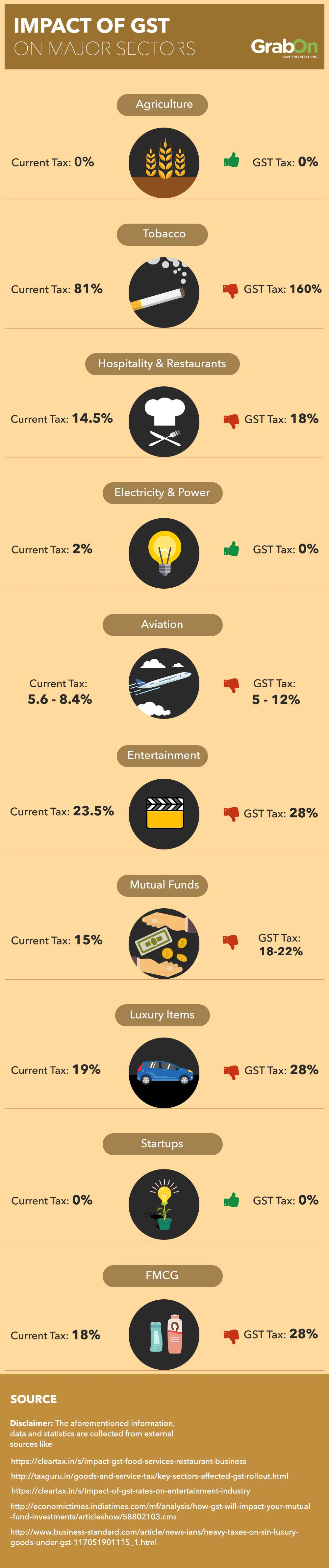 Impact of Gst on Major Sectors